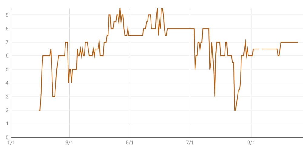気分指数グラフの画像